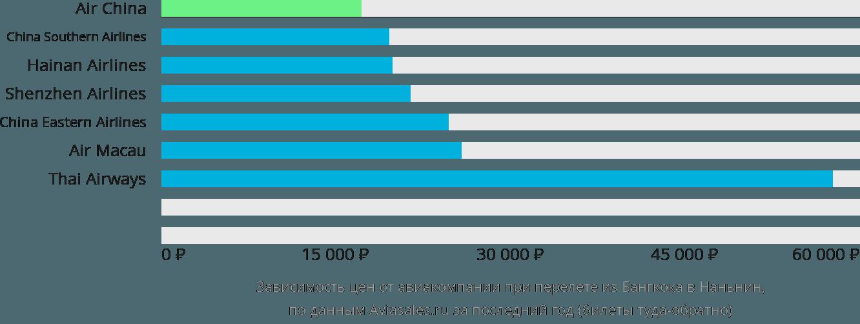 Динамика цен в зависимости от авиакомпании, совершающей перелет из Бангкока в Наньнин