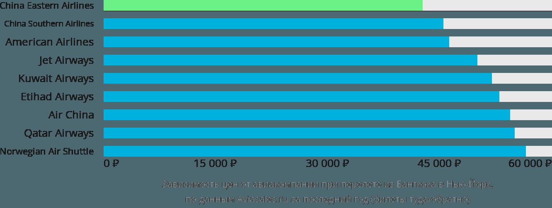 Динамика цен в зависимости от авиакомпании, совершающей перелет из Бангкока в Нью-Йорк