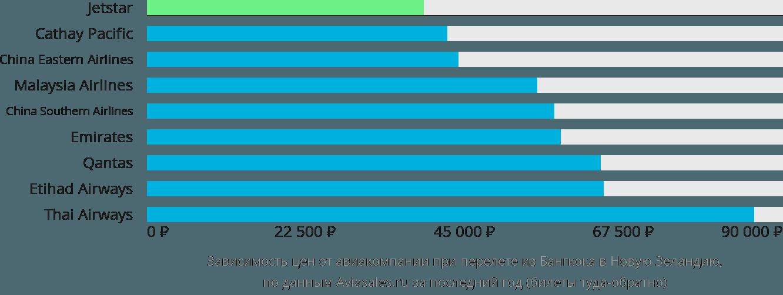 Динамика цен в зависимости от авиакомпании, совершающей перелет из Бангкока в Новую Зеландию