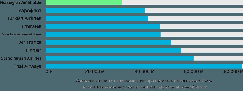 Динамика цен в зависимости от авиакомпании, совершающей перелет из Бангкока в Осло