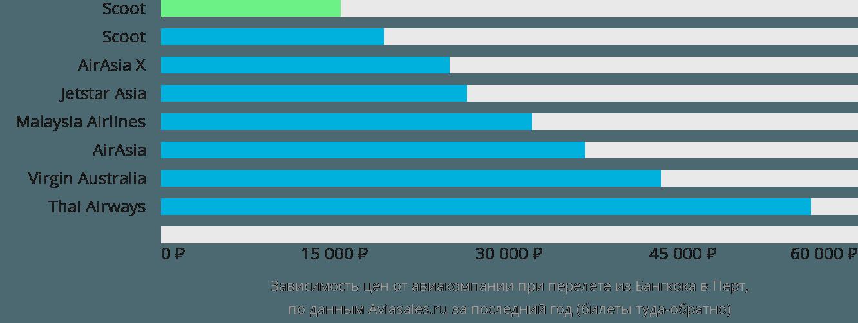 Динамика цен в зависимости от авиакомпании, совершающей перелет из Бангкока в Перт