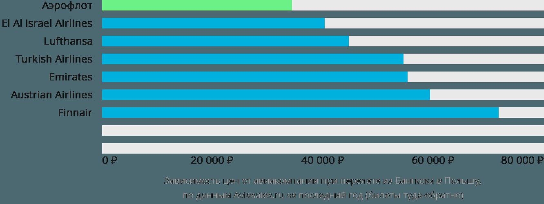 Динамика цен в зависимости от авиакомпании, совершающей перелет из Бангкока в Польшу