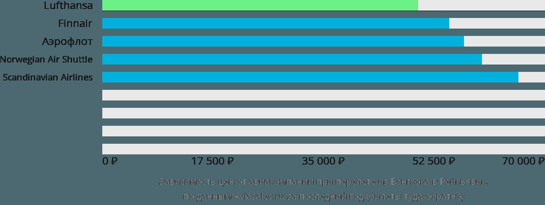 Динамика цен в зависимости от авиакомпании, совершающей перелет из Бангкока в Рейкьявик