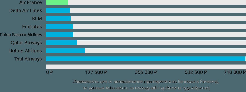 Динамика цен в зависимости от авиакомпании, совершающей перелет из Бангкока в Ричмонд