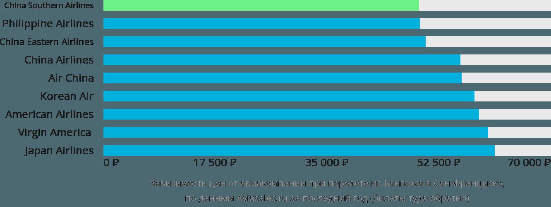 Динамика цен в зависимости от авиакомпании, совершающей перелет из Бангкока в Сан-Франциско