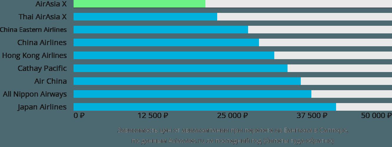 Динамика цен в зависимости от авиакомпании, совершающей перелет из Бангкока в Саппоро
