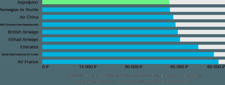 Динамика цен в зависимости от авиакомпании, совершающей перелет из Бангкока в Стокгольм