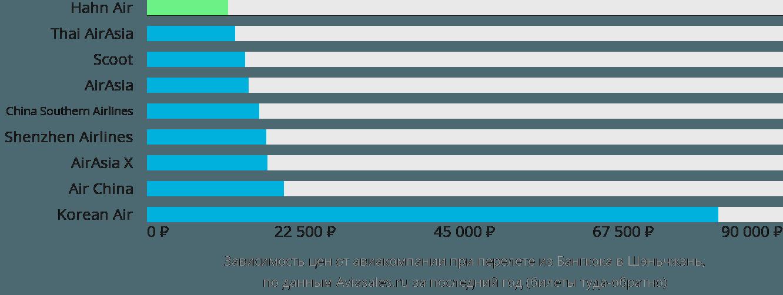 Динамика цен в зависимости от авиакомпании, совершающей перелет из Бангкока в Шэньчжэнь