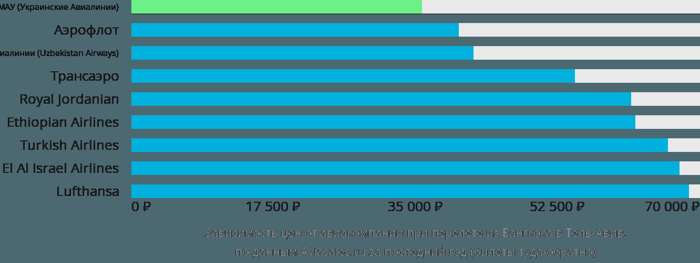 Динамика цен в зависимости от авиакомпании, совершающей перелет из Бангкока в Тель-Авив
