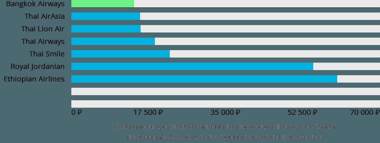 Динамика цен в зависимости от авиакомпании, совершающей перелет из Бангкока на Самуи