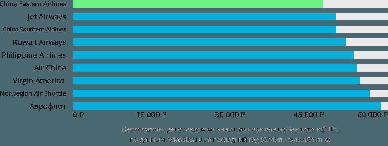 Динамика цен в зависимости от авиакомпании, совершающей перелет из Бангкока в США