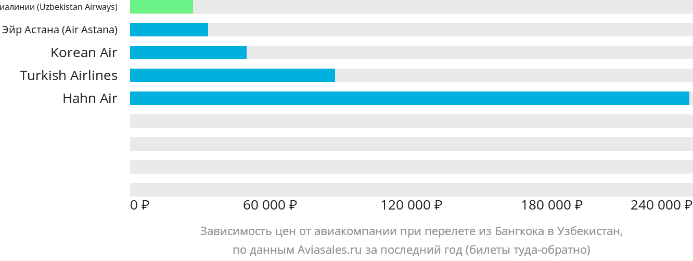 Динамика цен в зависимости от авиакомпании, совершающей перелет из Бангкока в Узбекистан