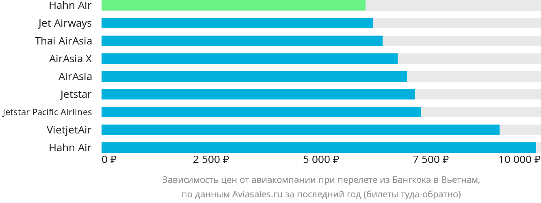 Динамика цен в зависимости от авиакомпании, совершающей перелет из Бангкока в Вьетнам