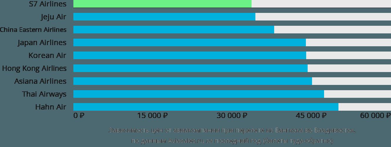Динамика цен в зависимости от авиакомпании, совершающей перелет из Бангкока во Владивосток