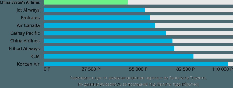 Динамика цен в зависимости от авиакомпании, совершающей перелет из Бангкока в Торонто