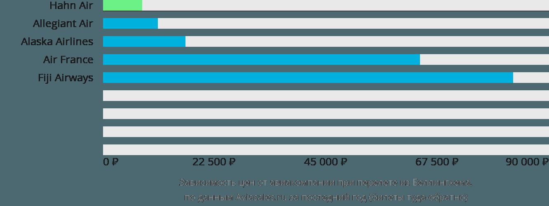 Динамика цен в зависимости от авиакомпании, совершающей перелет из Беллингхема