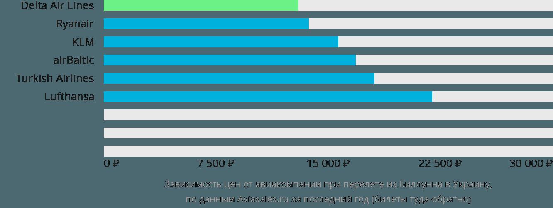 Динамика цен в зависимости от авиакомпании, совершающей перелет из Биллунна в Украину