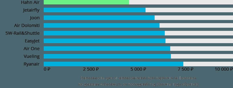 Динамика цен в зависимости от авиакомпании, совершающей перелет из Болоньи