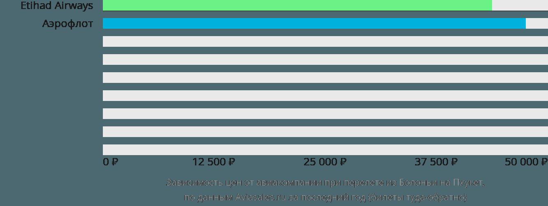 Динамика цен в зависимости от авиакомпании, совершающей перелет из Болоньи на Пхукет