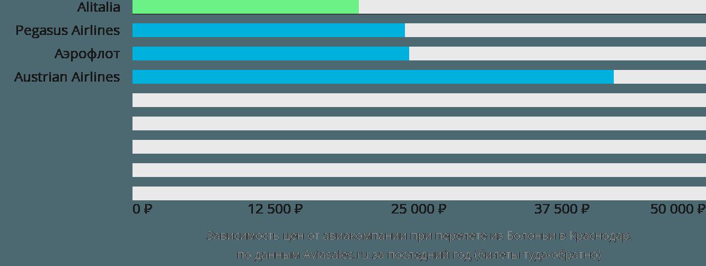 Динамика цен в зависимости от авиакомпании, совершающей перелет из Болоньи в Краснодар