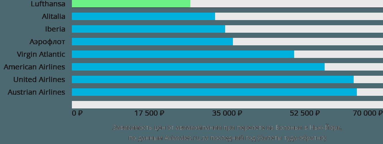 Динамика цен в зависимости от авиакомпании, совершающей перелет из Болоньи в Нью-Йорк