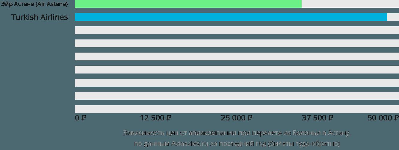 Динамика цен в зависимости от авиакомпании, совершающей перелет из Болоньи в Астану