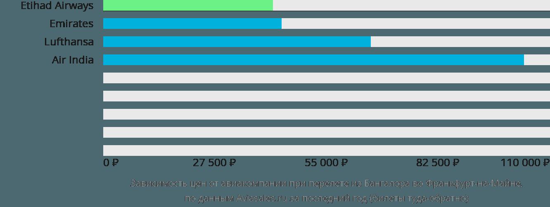 Динамика цен в зависимости от авиакомпании, совершающей перелет из Бангалора во Франкфурт-на-Майне