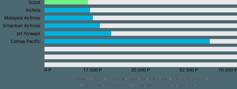 Динамика цен в зависимости от авиакомпании, совершающей перелет из Бангалора в Сингапур