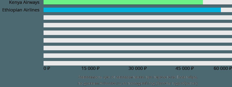 Динамика цен в зависимости от авиакомпании, совершающей перелет из Блантайра