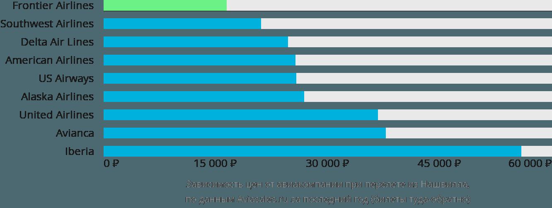Динамика цен в зависимости от авиакомпании, совершающей перелет из Нашвилла
