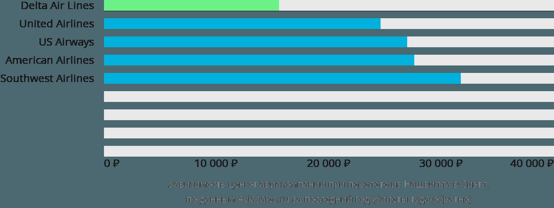 Динамика цен в зависимости от авиакомпании, совершающей перелет из Нашвилла в Сиэтл