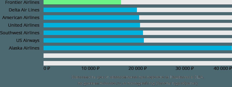 Динамика цен в зависимости от авиакомпании, совершающей перелет из Нашвилла в США