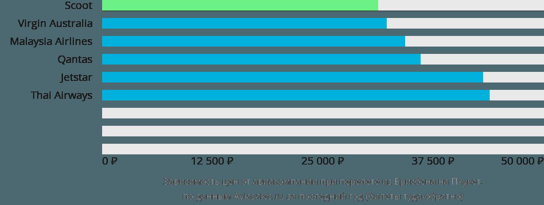 Динамика цен в зависимости от авиакомпании, совершающей перелет из Брисбена на Пхукет