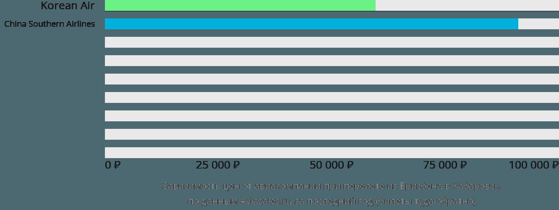 Динамика цен в зависимости от авиакомпании, совершающей перелет из Брисбена в Хабаровск