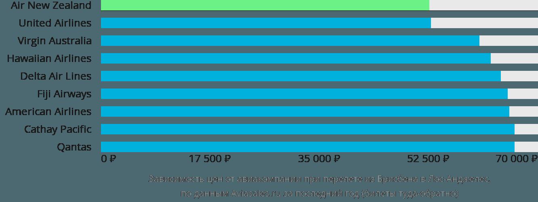 Динамика цен в зависимости от авиакомпании, совершающей перелет из Брисбена в Лос-Анджелес