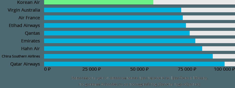Динамика цен в зависимости от авиакомпании, совершающей перелет из Брисбена в Москву
