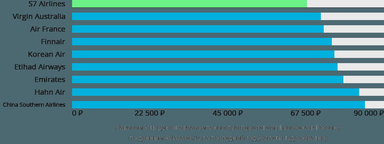 Динамика цен в зависимости от авиакомпании, совершающей перелёт из Брисбена в Россию