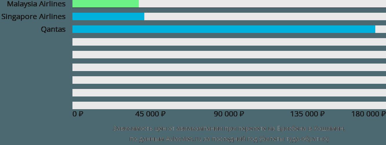 Динамика цен в зависимости от авиакомпании, совершающей перелет из Брисбена в Хошимин