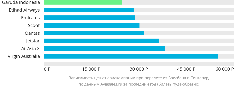 Динамика цен в зависимости от авиакомпании, совершающей перелет из Брисбена в Сингапур
