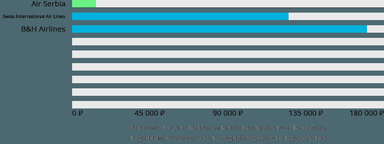 Динамика цен в зависимости от авиакомпании, совершающей перелет из Баня-Луки