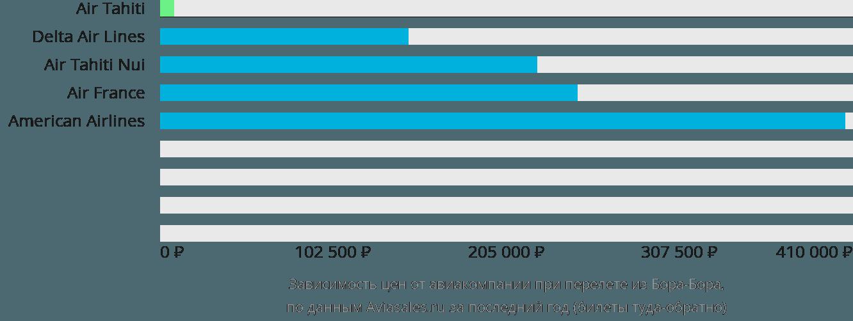 Динамика цен в зависимости от авиакомпании, совершающей перелет из Бора-Бора