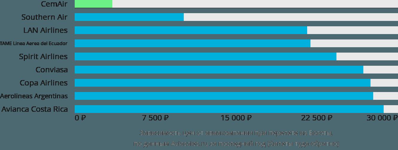 Динамика цен в зависимости от авиакомпании, совершающей перелет из Боготы