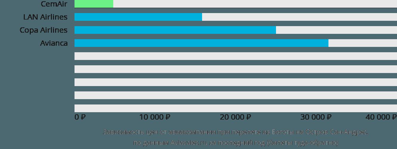 Динамика цен в зависимости от авиакомпании, совершающей перелет из Боготы на Остров Сан-Андрес