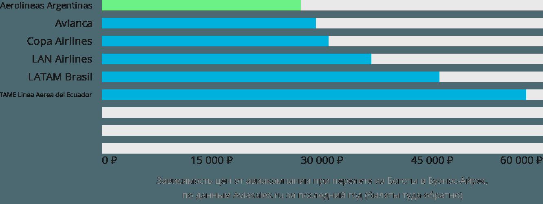 Динамика цен в зависимости от авиакомпании, совершающей перелет из Боготы в Буэнос-Айрес