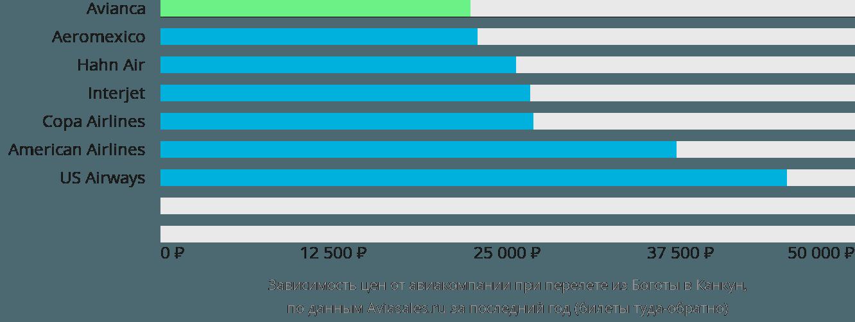 Динамика цен в зависимости от авиакомпании, совершающей перелет из Боготы в Канкун