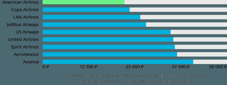 Динамика цен в зависимости от авиакомпании, совершающей перелет из Боготы в Лос-Анджелес