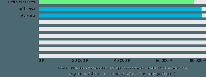 Динамика цен в зависимости от авиакомпании, совершающей перелет из Боготы в Санкт-Петербург