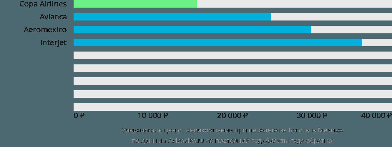 Динамика цен в зависимости от авиакомпании, совершающей перелет из Боготы в Мехико