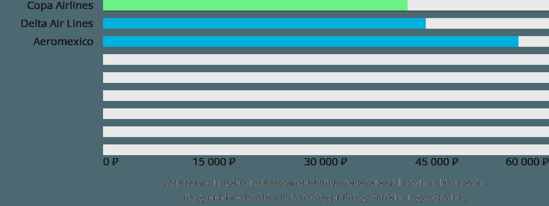 Динамика цен в зависимости от авиакомпании, совершающей перелет из Боготы в Монреаль
