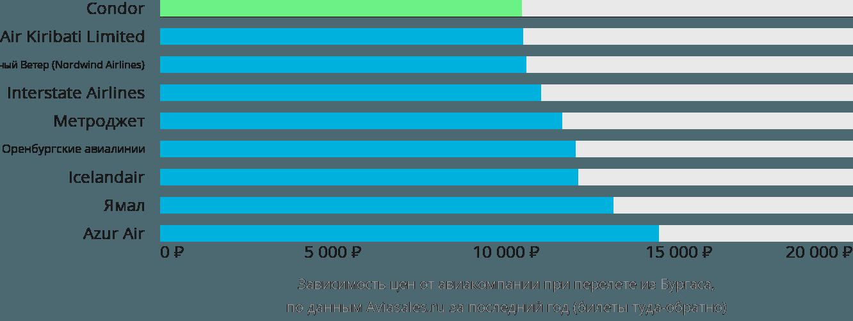 Динамика цен в зависимости от авиакомпании, совершающей перелет из Бургаса